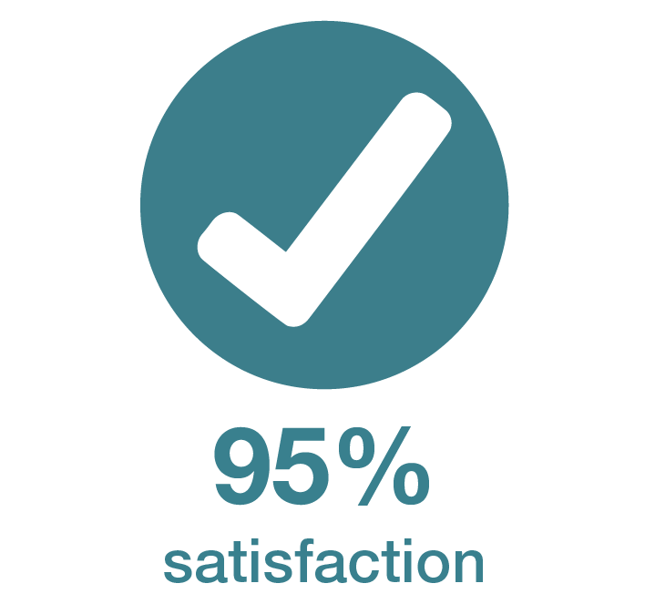 Risk training stats - 95percent satisfaction